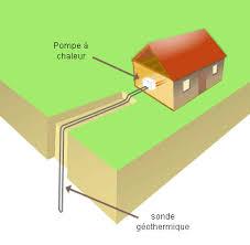 maison a puits géothermique