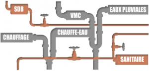plomberie générale